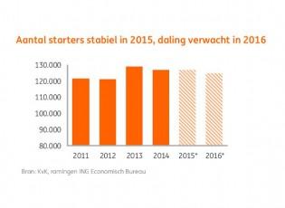 ING Economisch Bureau: starters 2015 stabiel daling 2016