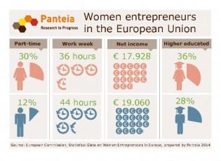 Vrouwelijk ondernemerschap in Europa Panteia.nl